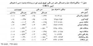 جدول 2 حس طلبی